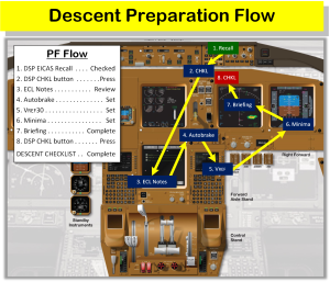 Descent Preparation Flow