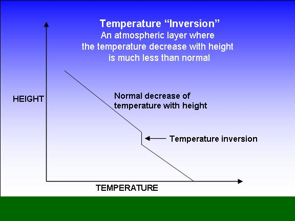 Temperature Inversions and Takeoff Performance Calculation