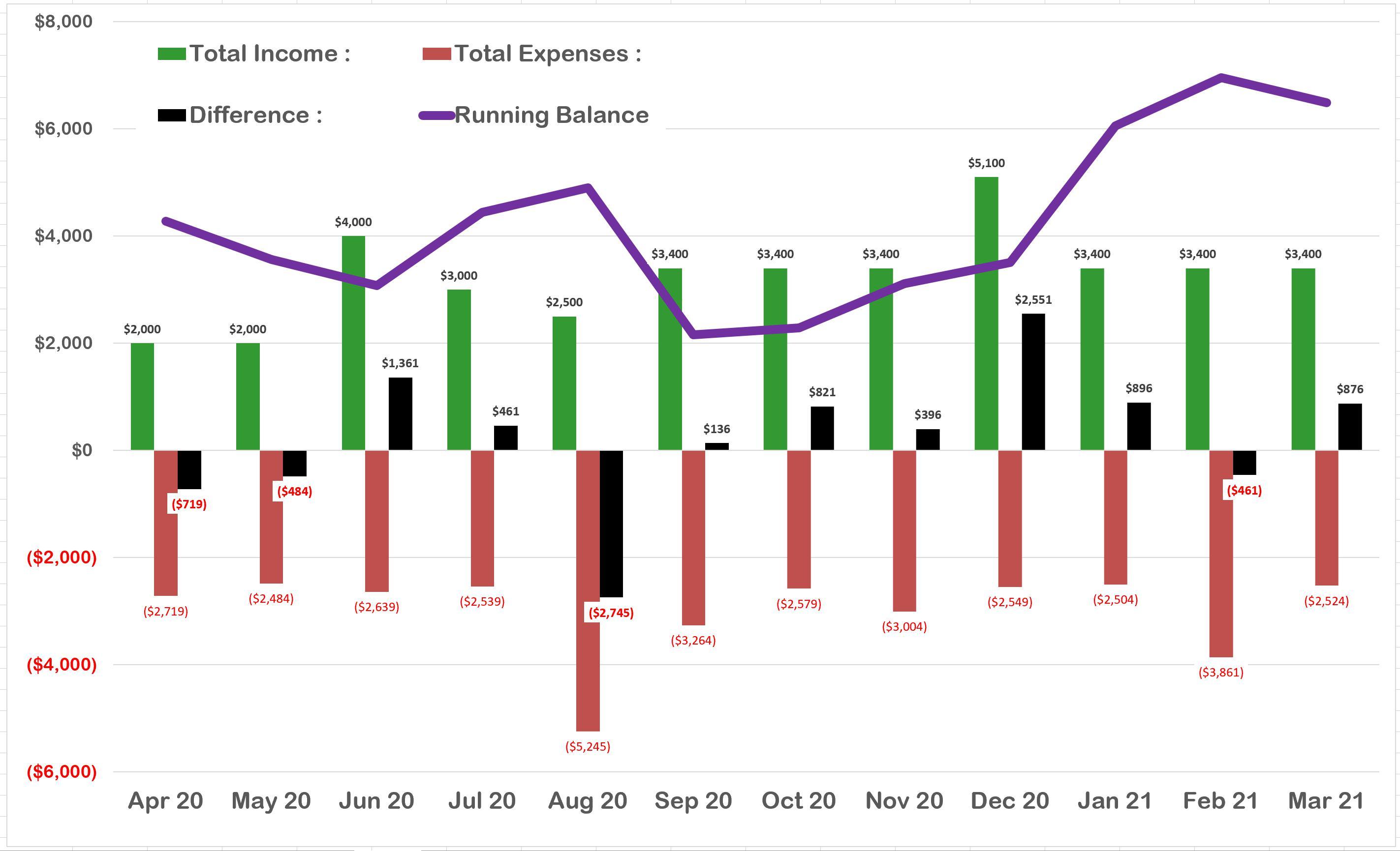 Infinidim Monthly Budget Planning Spreadsheet [Update 30MAR20]